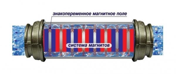 magnitnye-filtri-dlya-smyagcheniya-vody-shema