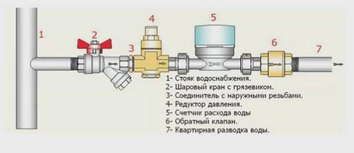 ustanovka-schetchika-vody-schema