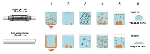 princip-deystviya-magnitniy-preobrazovatel-vodi