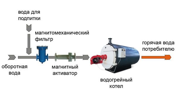 sh-podkl-AMP-ot-nakipi